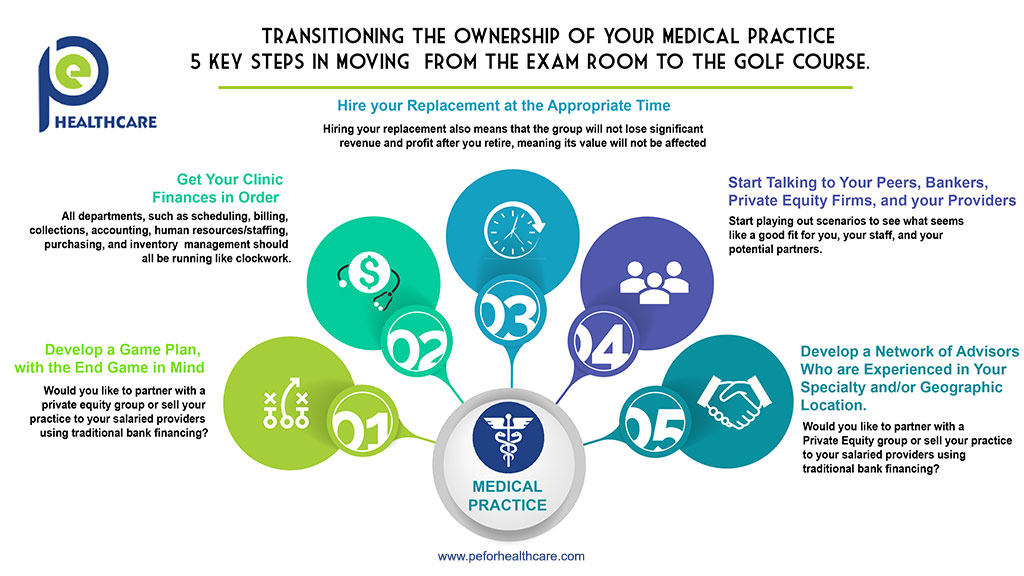 Sell Your Medical Practice